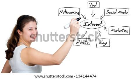 business woman writing internet diagram on whiteboard - stock photo