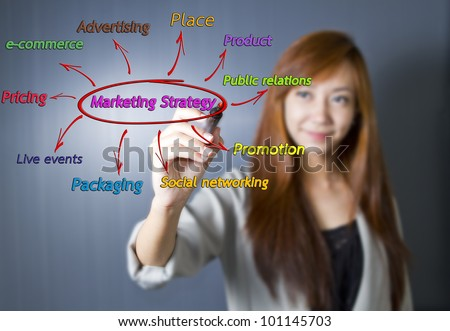 Business women draw marketing strategy concept.
