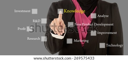 Business Women press digital Knowledge button on interface in front of her