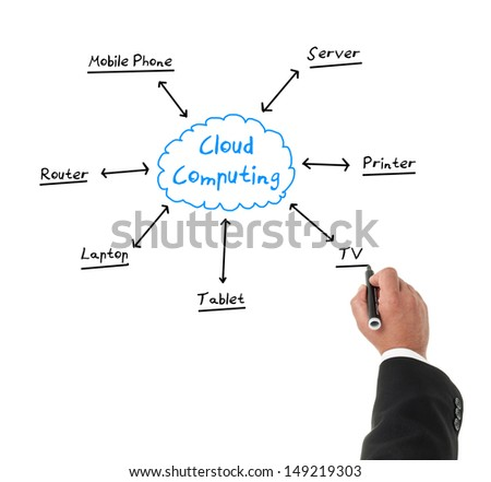 Businessman drawing a diagram about cloud computing with a marker
