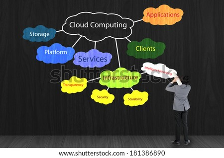 businessman drawing cloud computing concept on black wall