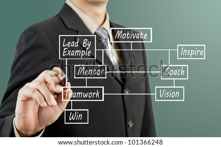 Businessman hand drawing motivate diagram