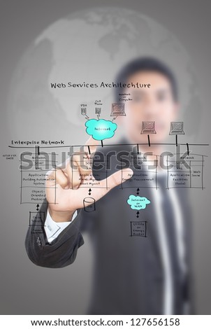 Businessman pushing web service diagram on the whiteboard.