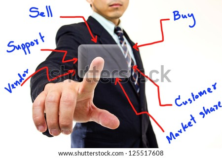 Businessman touching button for order