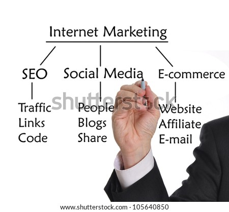 Businessman with marker drawing strategies for Internet Marketing - stock photo