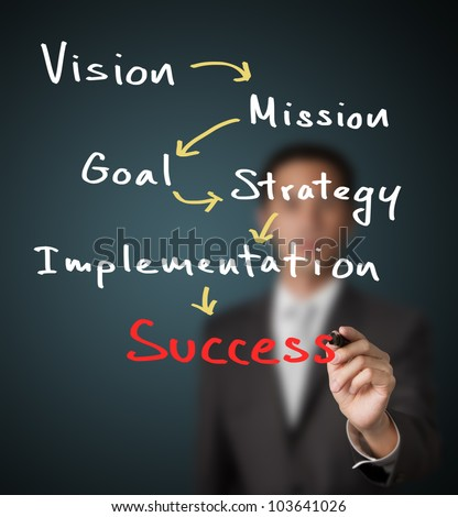 businessman writing business concept ( vision - mission - goal - strategy - implementation ) lead to success