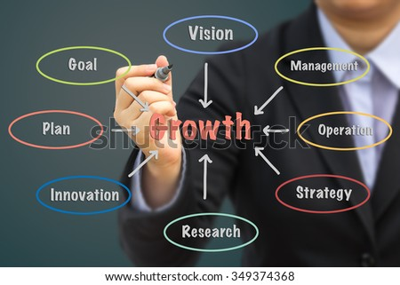 Businessman writing Growth concept.
