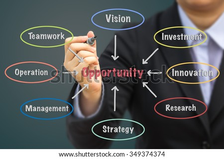 Businessman writing Opportunity concept.