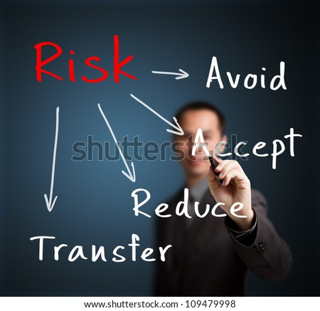 businessman writing risk management concept avoid - accept - reduce - transfer - stock photo