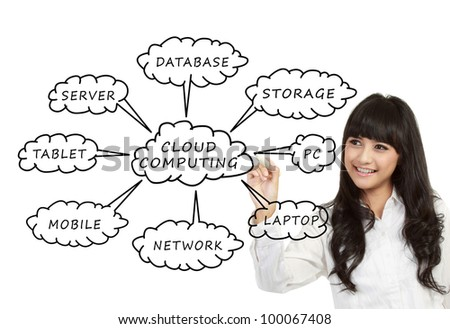 Businesswoman drawing a Cloud Computing schema on the whiteboard - stock photo