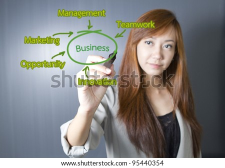 Businesswoman drawing of Business plan.