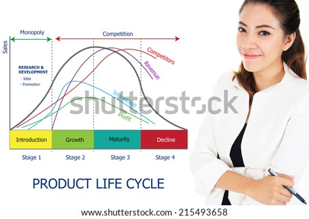 Product life cycle stages essay