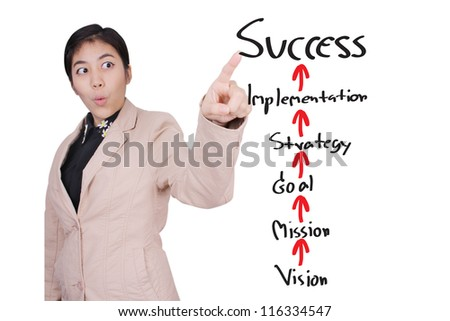 Businesswoman with Success Plan in Isolated