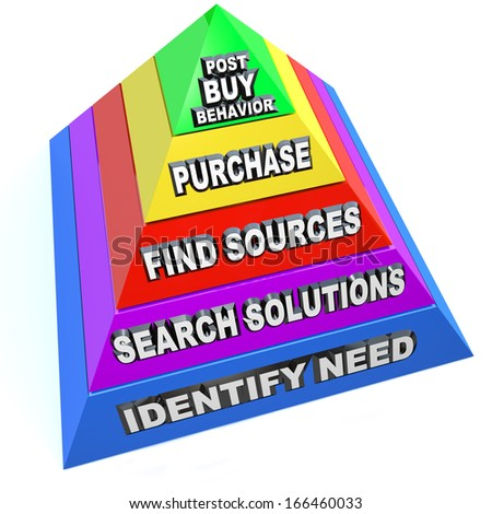 Buying Process Pyramid Steps Customer Purchasing Procedure