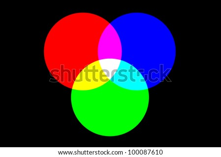 By combining the additive primary colours red, green and blue in equal amounts you will get the secondary colours cyan, magenta, and yellow, with an overlap of all three primary colours giving white. - stock photo