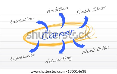 ... success diagram life balance diagram family business venn diagram