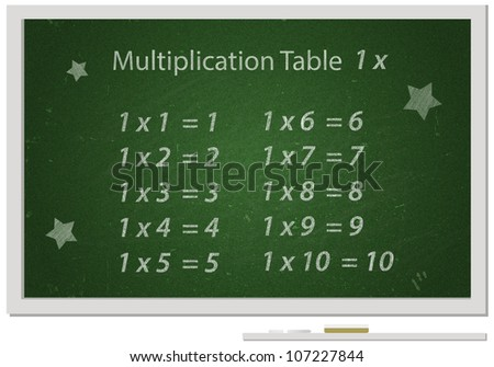 Chalkboard with Multiplication table written with white chalk on it/Educational material for school