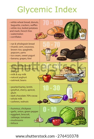 Chart infographics drawn brushstrokes glycemic index foods, low-carb diet for weight loss, fast and slow carbohydrates products - stock photo