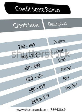 Chart of credit score range with description - stock photo