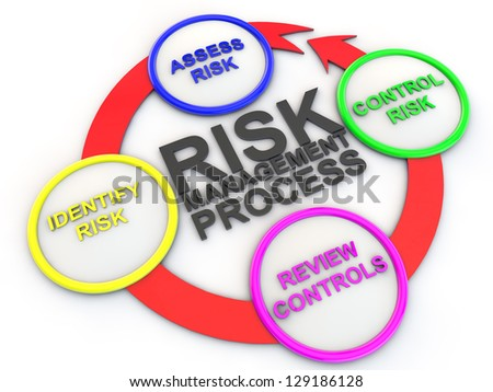 chart of risk management process - stock photo