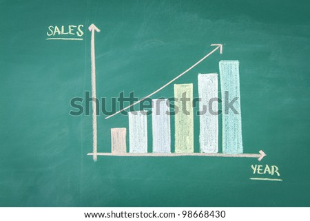 Chart on Blackboard