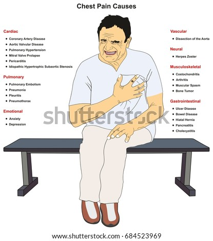 Chest Pain Common Causes Infographic Diagram Stock Illustration