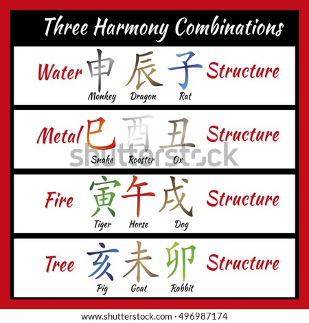 Chinese feng shui horoscope letters. Ba zi Combinations. Translation of 12 zodiac animals, feng shui signs hieroglyph- Rat, Ox, Tiger, Rabbit, Dragon, Snake, Horse, Goat, Monkey, Rooster, Dog, Pig