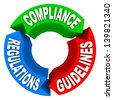 Circular diagram of Compliance, Guidelines and Regulations to illustrate how to comply with important laws or policies - stock photo