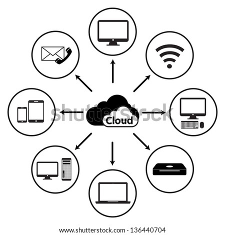 Cloud computing concept design. Devices connected to the cloud - stock photo