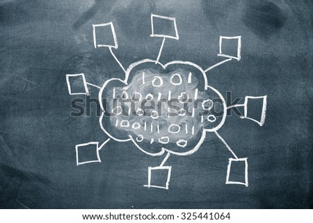 Cloud computing concept drawn on a chalkboard