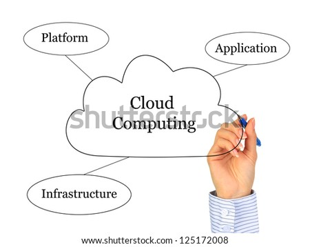 Cloud computing concept. Photo collage. - stock photo