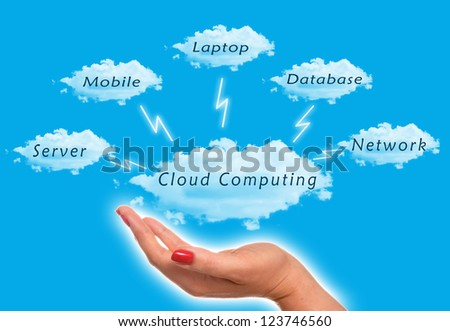 Cloud computing diagram with woman holding the clouds in the sky