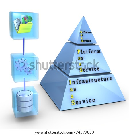 Cloud computing layers: Software/Application, Platform, Infrastructure - stock photo