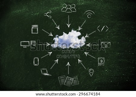cloud computing: real cloud and technology devices illustration - stock photo
