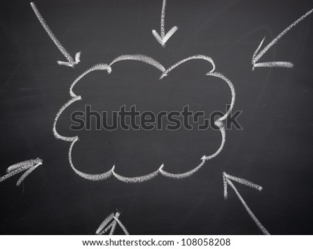 Cloud idea