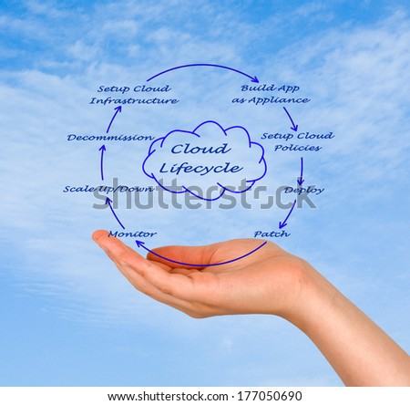 Cloud Lifecycle  - stock photo