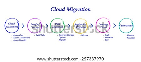 Cloud Migration - stock photo