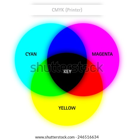CMYK circles with text - stock photo