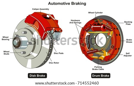 Common Automotive Braking System Infographic Diagram Stock ...