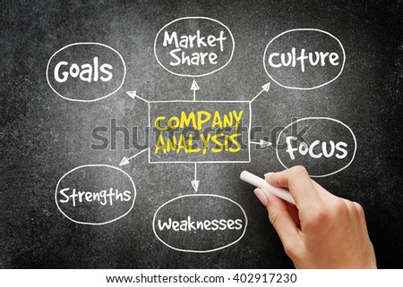 Company analysis mind map business concept on blackboard - stock photo