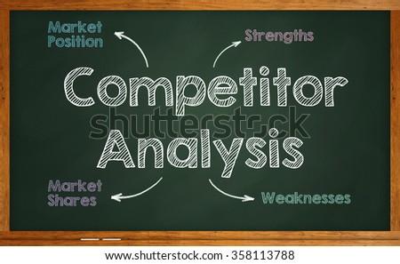 Competitor Analysis written on chalkboard - stock photo