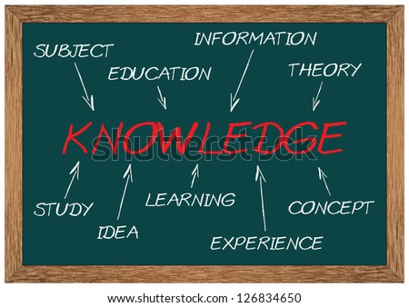 a study on the theory of knowledge