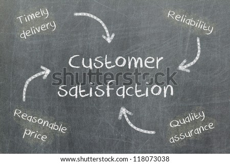 Concept of price, delivery, quality and reliability leading to customer satisfaction, blackboard - stock photo