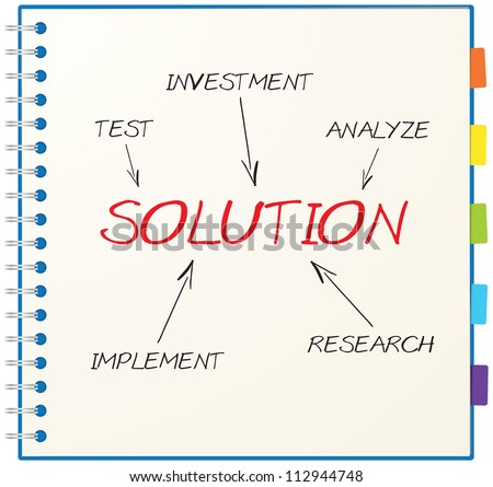 Concept of solution consists of test, analyze, research, implement and investment
