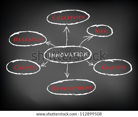 Conceptual hand drawn innovation diagram concept flow chart on black chalkboard. innovation diagram with arrows. Slide template. - stock photo