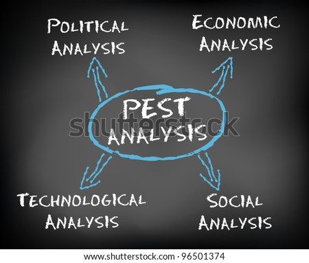 pest analysis ariel Essays & papers pest analysis analytical analysis of the tempest analytical analysis of was created by prospered alchemical sorcery in controlling ariel, a.