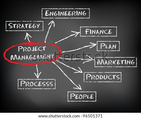 Conceptual hand drawn project management flow chart on black chalkboark. Business concept words. - stock photo