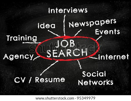 Conceptual job search resources ( interviews, idea, newspapers, events, agency, CV, resume, internet, social networks)