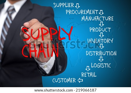 Conceptual Supply Chain flow from supplier to customer written by executive as a background