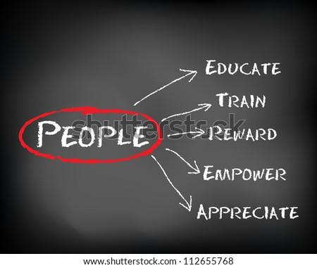 Conceptual white text chalk on black chalkboard. People educate train empower reward appreciate. Slide Concepts - stock photo